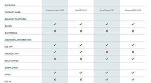 Sunrise Ehr Software Profile Ehr Pricing Demo Comparison