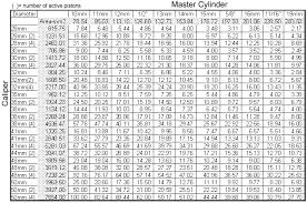 bore size chart front master cylinder ratio chart