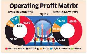 Reliance Industries Retail Telecom To Support Rils