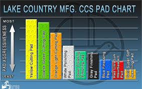 Lake Country Hydro Tech Pad Aggressiveness Chart