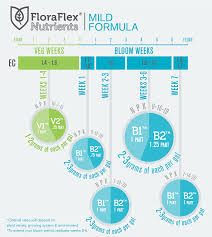 Floraflex Nutrients Feed Chart Instructions Charts Floraflex