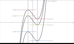 graph of three cubic equations two of which have one root one of which