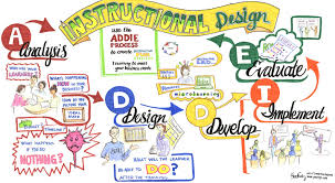 Addie Graphic Recording Map Sue Fody Got It Learning