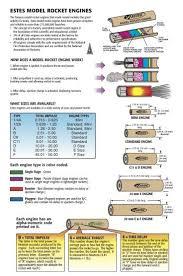 What Do Those Model Rocket Engine Codes Mean Model Rocket