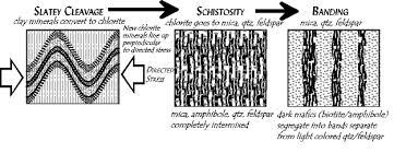 Metamorphic Rock Classification Chart A Very Simple Metamorphic Classification