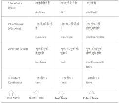 Tense Chart In Hindi With Rules 2019 Englishgrammar10 Com