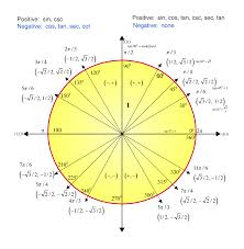 Tan Chart Radians Tan 30 Degrees Value As Per Right Angled Triangle And The