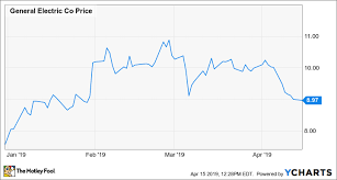 Ge Is The Recent Drop Of General Electrics Ge Shares An
