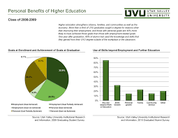 uvu blog blog archive personal growth not just jobs are  personal growth not just jobs are important to college students