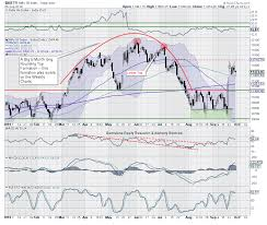 Nifty Trade Setup Nifty Needs To Stay Above 11 400 Level