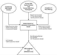 Chipotle Organizational Structure Chart Chipotles Organizational Structure