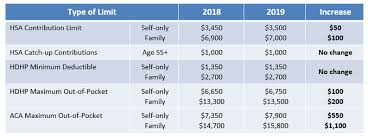 2019 Hsa Contribution Limits Chart 2019 Hsa Limits And Aca Out Of Pocket Maximums Foster Foster