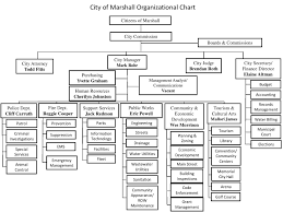 City Of Marshall Texas Official Site