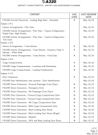 Airbus A320 Aircraft Characteristics Airport And Maintenance