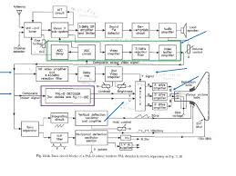tv receiver block diagram ireleast info block diagram of television the wiring diagram wiring block