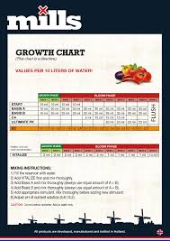 Mills Feeding Chart Nutrient Calculator Mills Nutrients