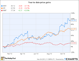 Safeway Stock Price Chart Can Safeway Continue Its Impressive Run The Motley Fool