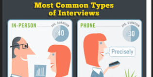 Job Interview Types Infographic Successful Job Interview Tips Flexjobs