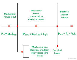 power flow diag of dc generator fig 1