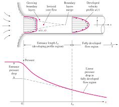 fluid mechanics cheat sheet internal vs external flow nuclear power