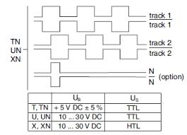 Encoder Cross Reference Chart Incremental Encoder Gel 207 208 209 219 Lenord Bauer Rail