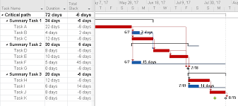Ms Project Gannt Chart How To Create Gantt Chart In Ms Project Techno Pm