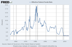 Who Designed The Us Monetary System Monetary Policy Fraser St Louis Fed