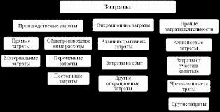 Реферат Усовершенствование управления формированием затрат  Классификация расходов предприятия согласно С БУ 16