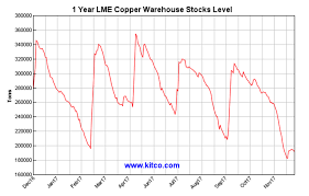 Lme Copper Stocks Chart Did Copper Get Ahead Of Itself Seeking Alpha