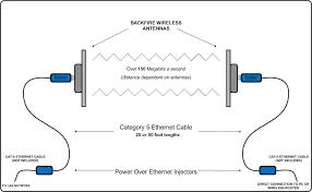 ♤radiolabs compact 802 11n high speed bridge kit wireless network bridge at Bridge Network Connection Diagram