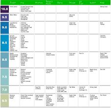 Ph Reading Chart Ph Levels Chart Alkaline Foods Alkaline Foods Ph Levels