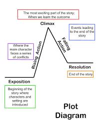 the hobbit theme essay example formatting secure custom essay  the hobbit theme essay example