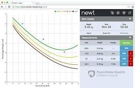 Newborn Growth Chart Newborn Growth Chart Atlaselevator Co