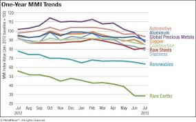 Steel Price Chart 2013 Download Monthly Metal Price Trends Report For July 2013