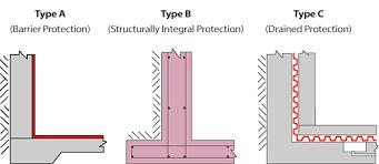 Basement Drainage Design