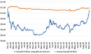 How much is 1 bitcoin in euro? A Few Bytes On Bitcoin Bounded Finance