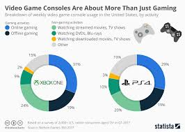 Videogame Statistics Chart Video Game Consoles Are About More Than Just Gaming Statista
