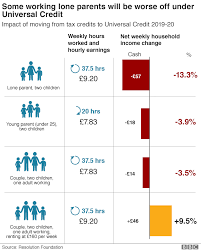 Pension Credit Entitlement Chart Universal Credit Single Mums Take Government To Court Bbc