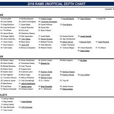 Los Angeles Rams Release Depth Chart For Preseason Week 1 V