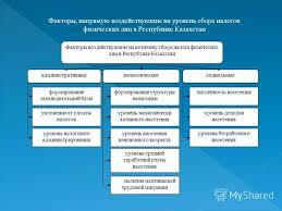 Презентация на тему Налоги индивидуальный подоходный налог  3 Факторы воздействующие