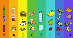 Alkaline Ph Level Chart Do You Know How To Balance Your Bodys Ph Levels This Food