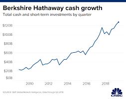 Warren Buffett Money Chart Warren Buffett Has 128 Billion In Cash To Burn