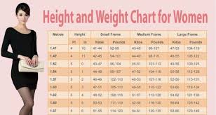 Weight Acc To Height And Age This Chart Gives The Ideal Weight For A Woman According To