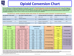 Medication Conversion Chart Opioid Dose Conversion Chart Best Picture Of Chart