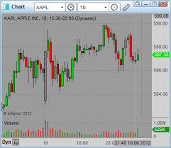 Aapl Quote Interesting Best Way To Check Aapl Quote And Aapl Earnings Simple Stock Trading