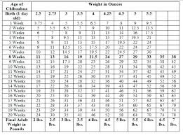 Standard Weight Chart With Age 37 Proper Hieght Conversion Chart