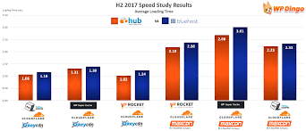 Web Hosting Hub Vs Bluehost After 3 Years Of Live Testing