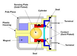 automotive airbag sensors mass type sensor