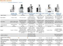 Vegetable Juicer Comparison Chart The Benefits Of Juicing Top Reasons Why Juicing Is So Good