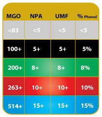Manuka Honey Rating Chart Active Honey And Ratings Systems Medi Jelly